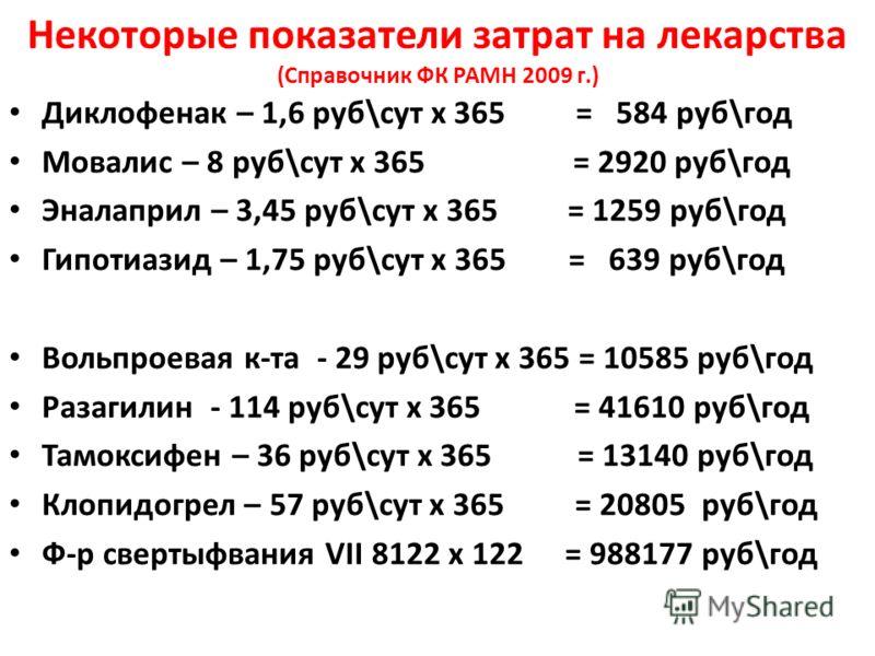 Некоторые показатели затрат на лекарства (Справочник ФК РАМН 2009 г.) Диклофенак – 1,6 руб\сут х 365 = 584 руб\год Мовалис – 8 руб\сут х 365 = 2920 руб\год Эналаприл – 3,45 руб\сут х 365 = 1259 руб\год Гипотиазид – 1,75 руб\сут х 365 = 639 руб\год Во