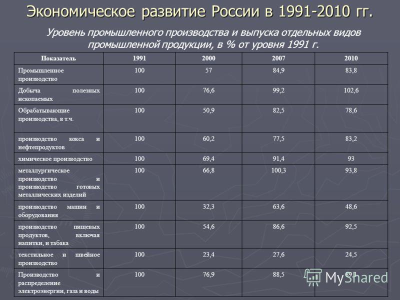 Экономическое развитие России в 1991-2010 гг. Показатель1991200020072010 Промышленное производство 1005784,983,8 Добыча полезных ископаемых 10076,699,2102,6 Обрабатывающие производства, в т.ч. 10050,982,578,6 производство кокса и нефтепродуктов 10060