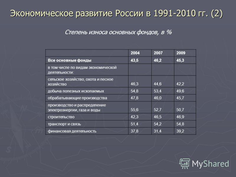 Экономическое развитие России в 1991-2010 гг. (2) 200420072009 Все основные фонды43,546,245,3 в том числе по видам экономической деятельности: сельское хозяйство, охота и лесное хозяйство46,344,642,2 добыча полезных ископаемых54,853,449,6 обрабатываю
