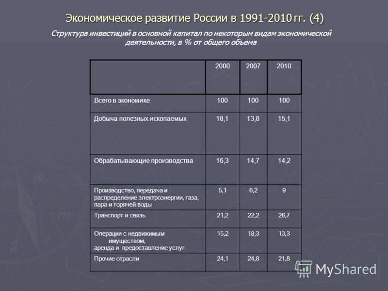 Экономическое развитие России в 1991-2010 гг. (4) 200020072010 Всего в экономике100 Добыча полезных ископаемых18,113,815,1 Обрабатывающие производства16,314,714,2 Производство, передача и распределение электроэнергии, газа, пара и горячей воды 5,16,2