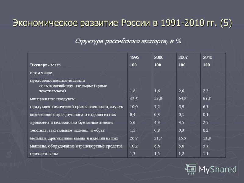 Экономическое развитие России в 1991-2010 гг. (5) 1995200020072010 Экспорт - всего100 в том числе: продовольственные товары и сельскохозяйственное сырье (кроме текстильного)1,81,62,62,3 минеральные продукты42,5 53,864,968,8 продукция химической промы