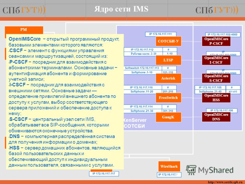 http://www.sotsbi.spb.ru IP 172.16.117.104:6060 Softswitch 172.16.117.113 Softphone.1-10 # 101-110 IP 172.16.117.117 IP 172.16.117.* АРА WireShark IP 172.16.117.102:4060 IP 172.16.117.103:5060 Softphone.31-40 IP 172.16.117.106 IP 172.16.117.111 IP 17