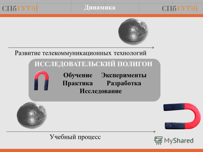 Учебный процесс Развитие телекоммуникационных технологий Обучение Практика ИССЛЕДОВАТЕЛЬСКИЙ ПОЛИГОН Эксперименты Разработка Исследование Динамика