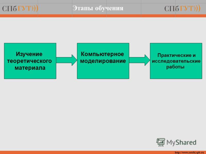 Этапы обучения http://www.sotsbi.spb.ru Изучение теоретического материала Компьютерное моделирование Практические и исследовательские работы