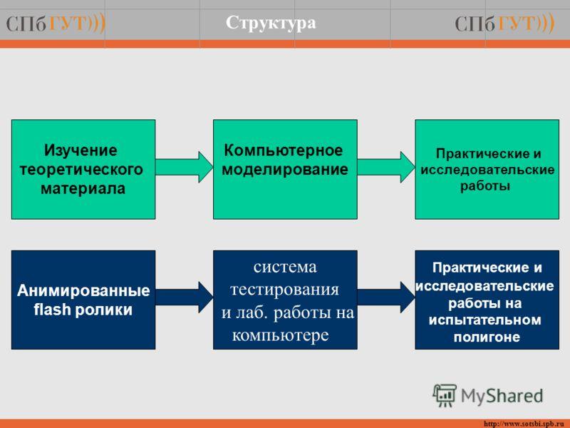 Структура http://www.sotsbi.spb.ru Анимированные flash ролики система тестирования и лаб. работы на компьютере Практические и исследовательские работы на испытательном полигоне Изучение теоретического материала Компьютерное моделирование Практические