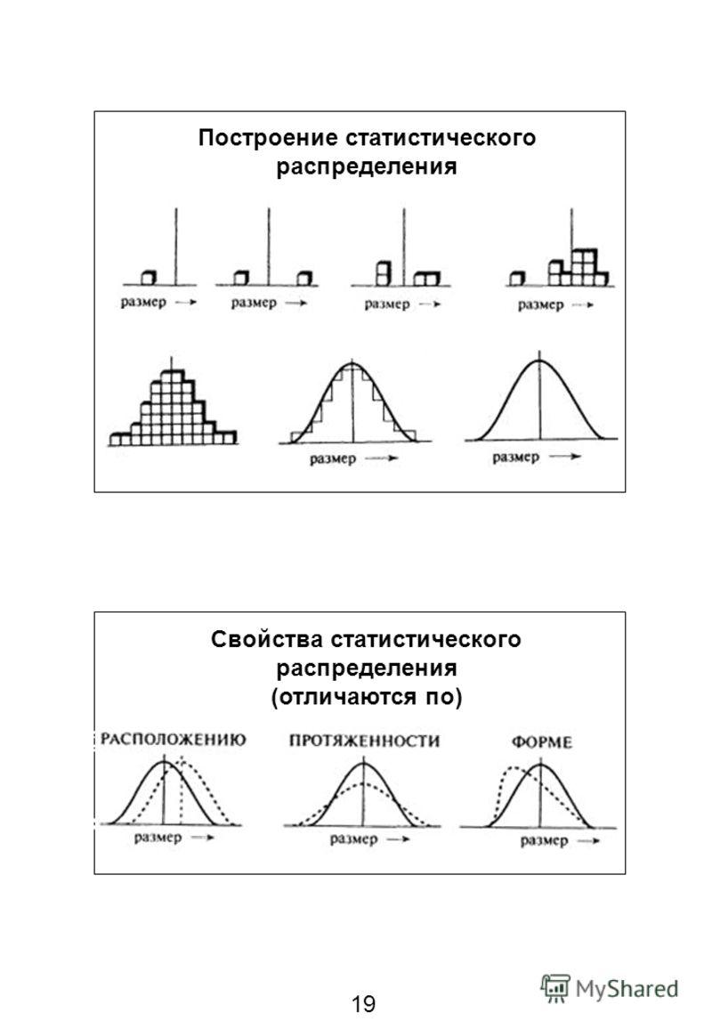 19 Построение статистического распределения Свойства статистического распределения (отличаются по)