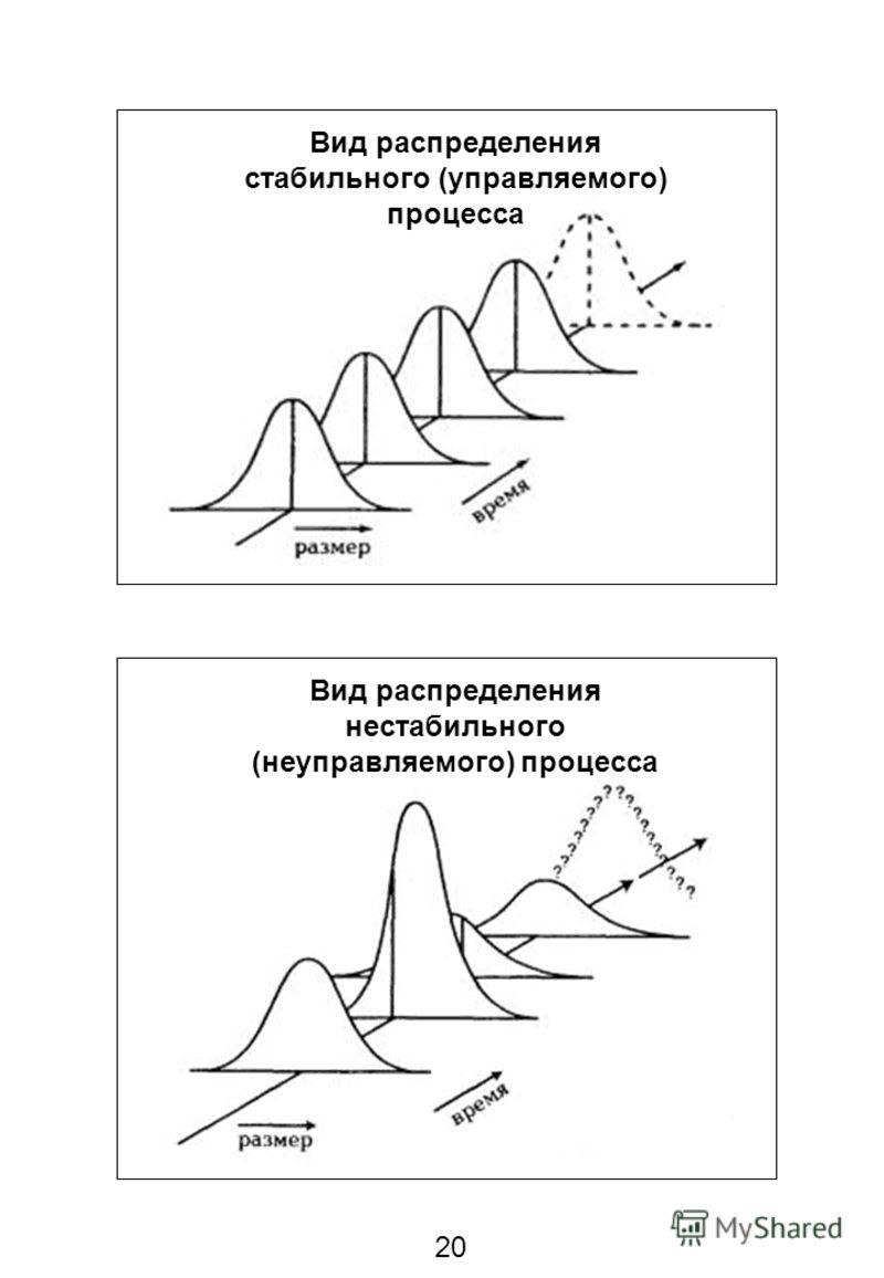 20 Вид распределения стабильного (управляемого) процесса Вид распределения нестабильного (неуправляемого) процесса
