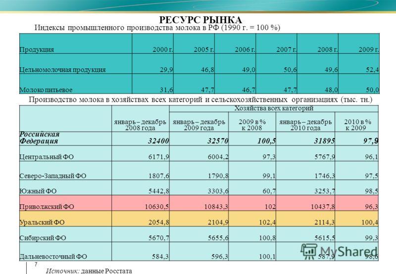 7 Индексы промышленного производства молока в РФ (1990 г. = 100 %) Хозяйства всех категорий январь – декабрь 2009 года январь – декабрь 2010 года 2010 в % к 2009 январь – декабрь 2008 года 2009 в % к 2008 Российская Федерация3240032570100,531895 97,9