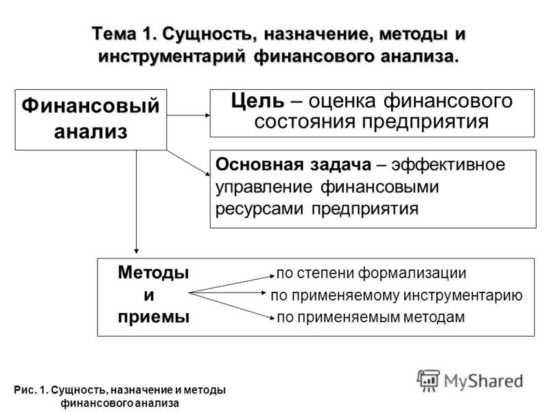 Тема 1. Сущность, назначение, методы и инструментарий финансового анализа. Цель – оценка финансового состояния предприятия Основная задача – эффективное управление финансовыми ресурсами предприятия Методы по степени формализации и по применяемому инс