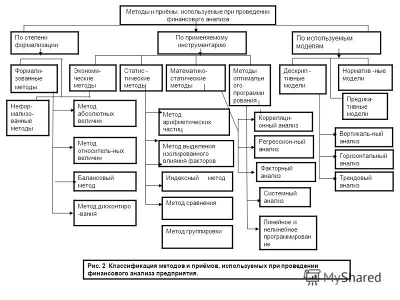 Методы и приёмы, используемые при проведении финансового анализа По степени формализации По используемым моделям По применяемому инструментарию Статис - тические методы Экономи- ческие методы Формали- зованные методы Дескрип - тивные модели Методы оп