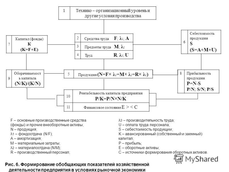 1Технико – организационный уровень и другие условия производства 2 Средства труда F ; λ 1 ; А 3 Предметы труда М ; λ 2 4 Труд R ; λ 3 ; U 5 Продукция (N=F× λ 1 =M× λ 2 =R× λ 3 ) 10 Рентабельность капитала предприятия P/K=P/N×N/K 11 Финансовое состоян