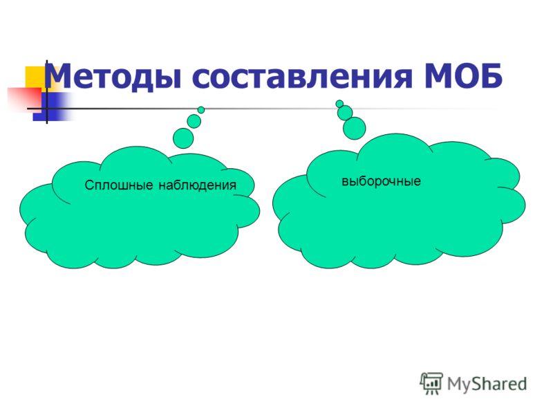 Методы составления МОБ сплошные обследования выборочное Сплошные наблюдения выборочные