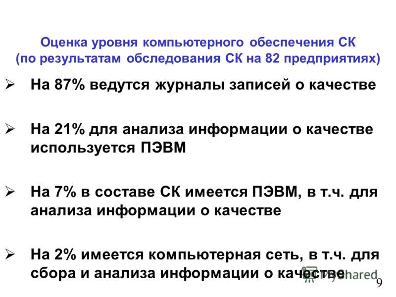 Оценка уровня компьютерного обеспечения СК (по результатам обследования СК на 82 предприятиях) На 87% ведутся журналы записей о качестве На 21% для анализа информации о качестве используется ПЭВМ На 7% в составе СК имеется ПЭВМ, в т.ч. для анализа ин