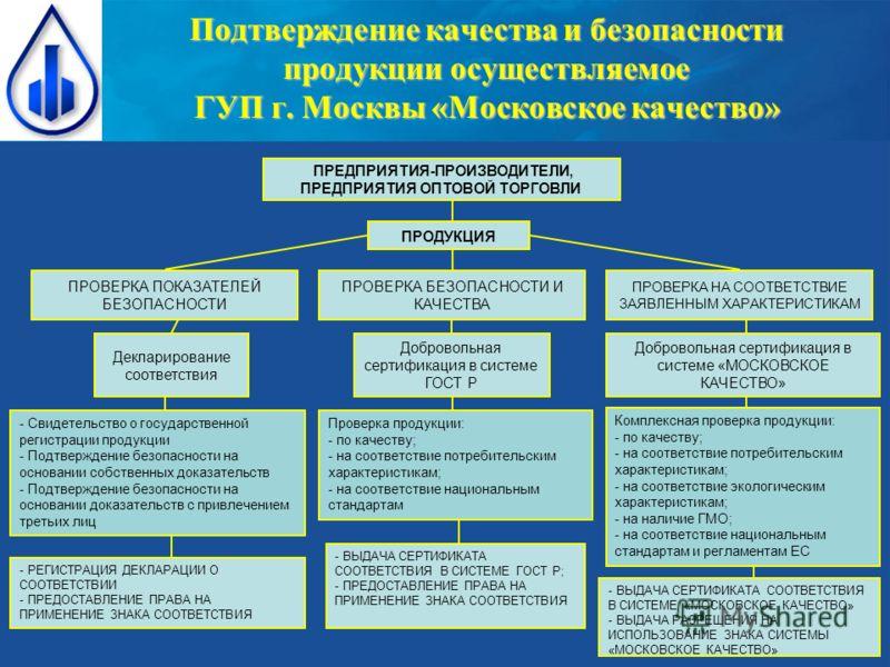 Подтверждение качества и безопасности продукции осуществляемое ГУП г. Москвы «Московское качество» ПРОДУКЦИЯ ПРОВЕРКА ПОКАЗАТЕЛЕЙ БЕЗОПАСНОСТИ ПРОВЕРКА НА СООТВЕТСТВИЕ ЗАЯВЛЕННЫМ ХАРАКТЕРИСТИКАМ Добровольная сертификация в системе «МОСКОВСКОЕ КАЧЕСТВ