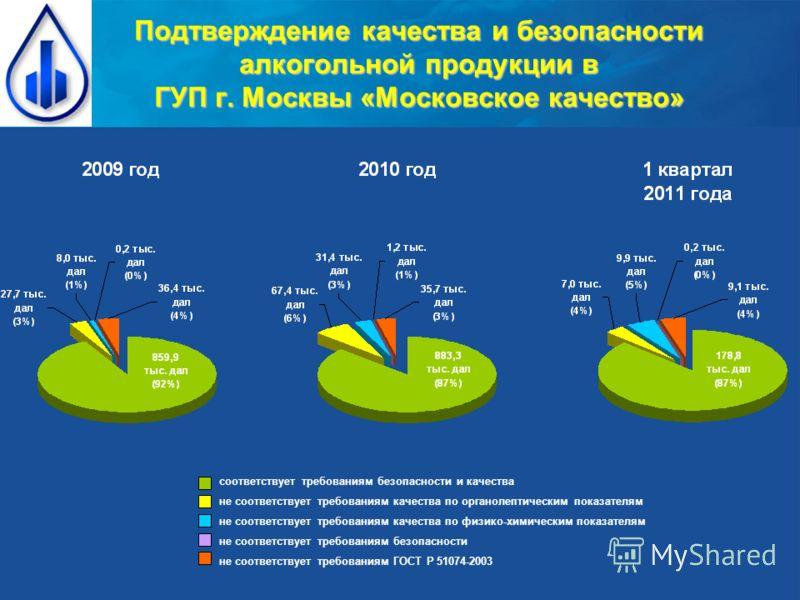 Подтверждение качества и безопасности алкогольной продукции в ГУП г. Москвы «Московское качество» соответствует требованиям безопасности и качества не соответствует требованиям качества по органолептическим показателям не соответствует требованиям ка