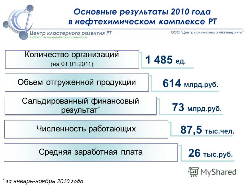 Основные результаты 2010 года в нефтехимическом комплексе РТ Количество организаций (на 01.01.2011) Объем отгруженной продукции Сальдированный финансовый результат * Численность работающих Средняя заработная плата 1 485 ед. 614 млрд.руб. 73 млрд.руб.