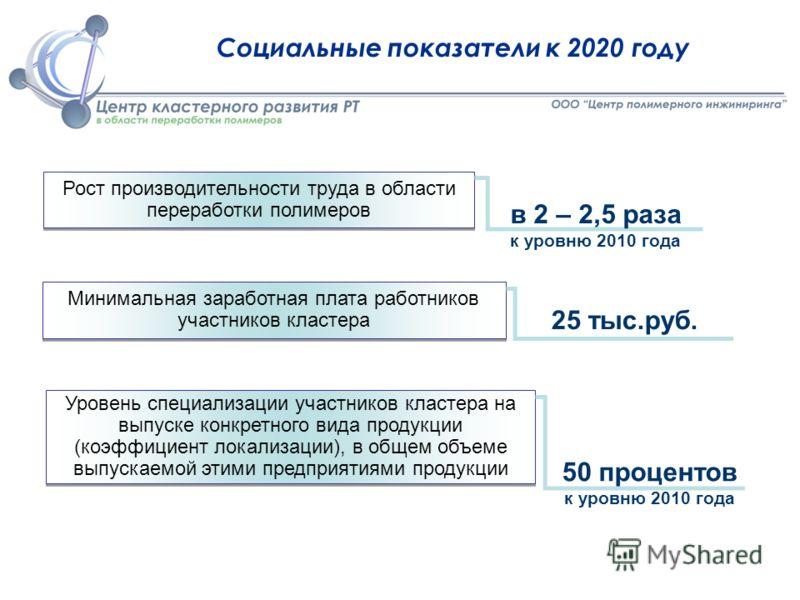 Социальные показатели к 2020 году Рост производительности труда в области переработки полимеров в 2 – 2,5 раза к уровню 2010 года Минимальная заработная плата работников участников кластера 25 тыс.руб. Уровень специализации участников кластера на вып