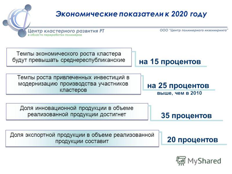35 процентов Экономические показатели к 2020 году Темпы экономического роста кластера будут превышать среднереспубликанские Темпы роста привлеченных инвестиций в модернизацию производства участников кластеров Доля инновационной продукции в объеме реа