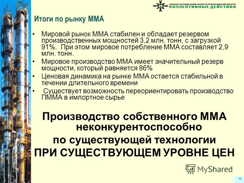 10 Итоги по рынку ММА Мировой рынок ММА стабилен и обладает резервом производственных мощностей 3,2 млн. тонн, с загрузкой 91%. При этом мировое потребление ММА составляет 2,9 млн. тонн. Мировое производство ММА имеет значительный резерв мощности, ко