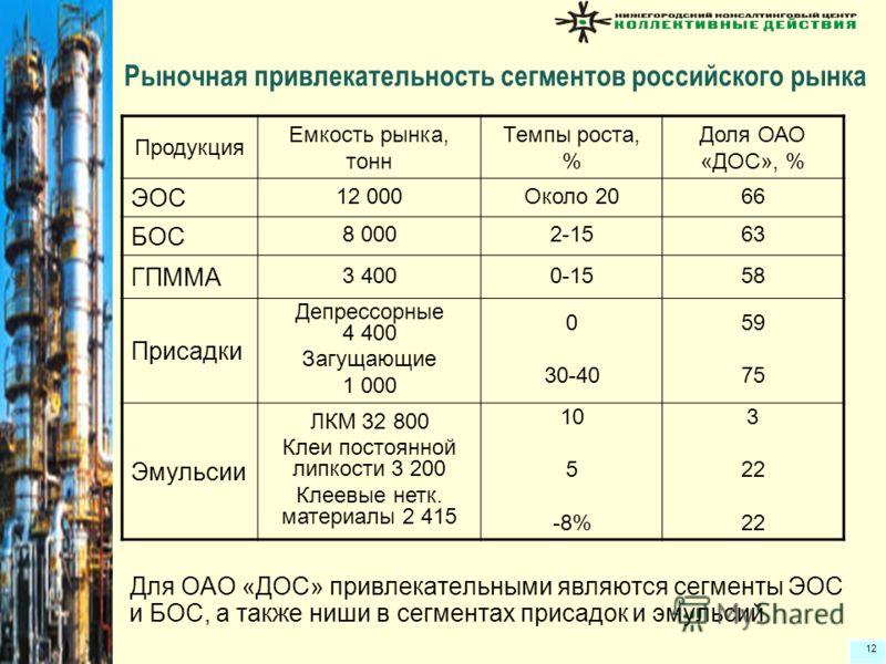 12 Рыночная привлекательность сегментов российского рынка Для ОАО «ДОС» привлекательными являются сегменты ЭОС и БОС, а также ниши в сегментах присадок и эмульсий Продукция Емкость рынка, тонн Темпы роста, % Доля ОАО «ДОС», % ЭОС 12 000Около 2066 БОС