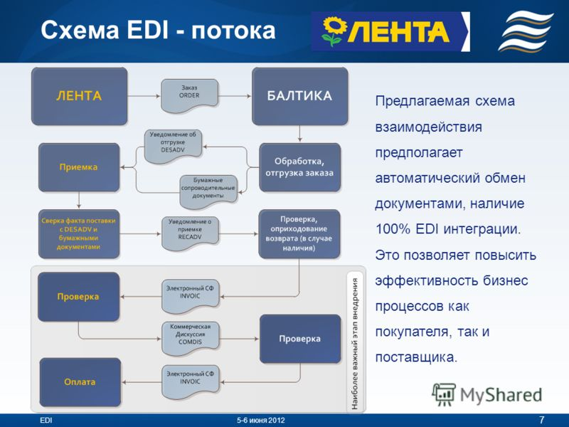 Схема EDI - потока 7 EDI5-6