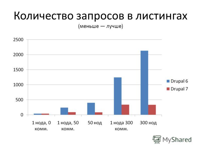Количество запросов в листингах (меньше лучше)