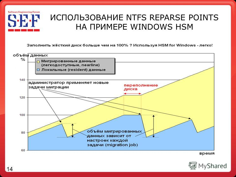 ИСПОЛЬЗОВАНИЕ NTFS REPARSE POINTS НА ПРИМЕРЕ WINDOWS HSM 14