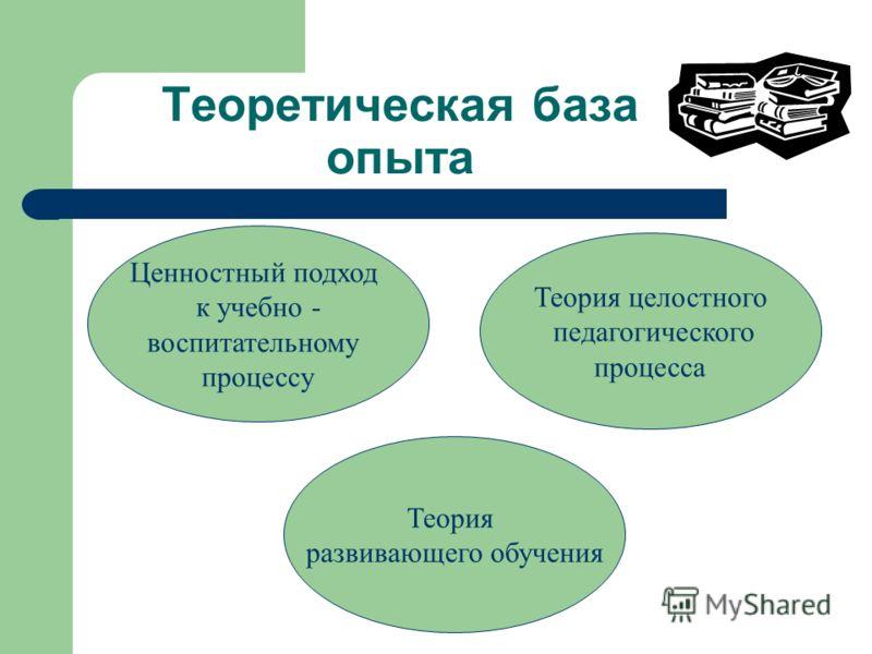 Теоретическая база опыта Ценностный подход к учебно - воспитательному процессу Теория целостного педагогического процесса Теория развивающего обучения