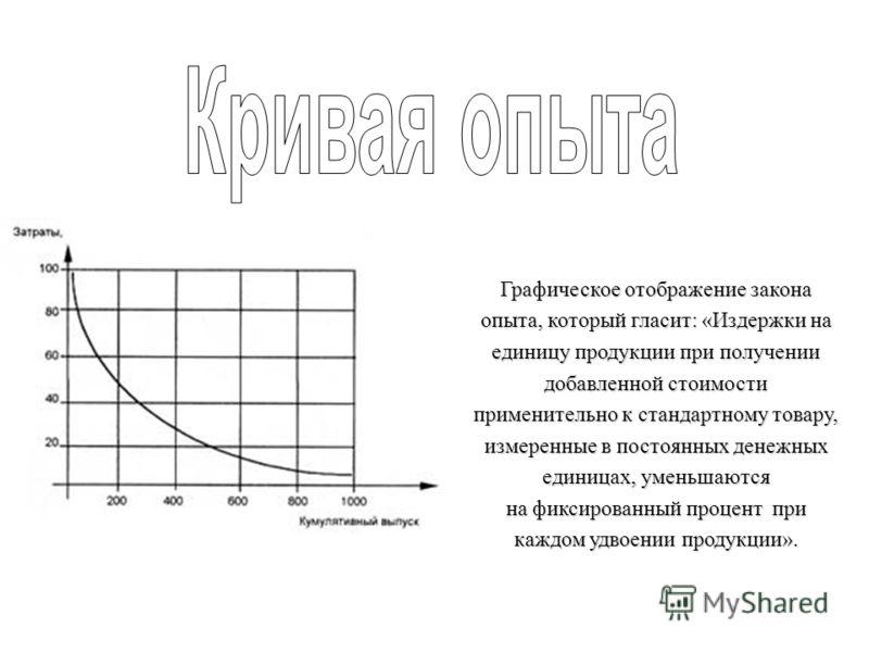 Графическое отображение закона опыта, который гласит: «Издержки на единицу продукции при получении добавленной стоимости применительно к стандартному товару, измеренные в постоянных денежных единицах, уменьшаются на фиксированный процент при каждом у
