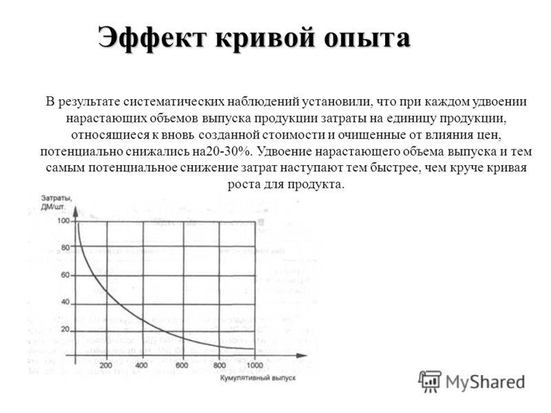 Эффект кривой опыта В результате систематических наблюдений установили, что при каждом удвоении нарастающих объемов выпуска продукции затраты на единицу продукции, относящиеся к вновь созданной стоимости и очищенные от влияния цен, потенциально снижа