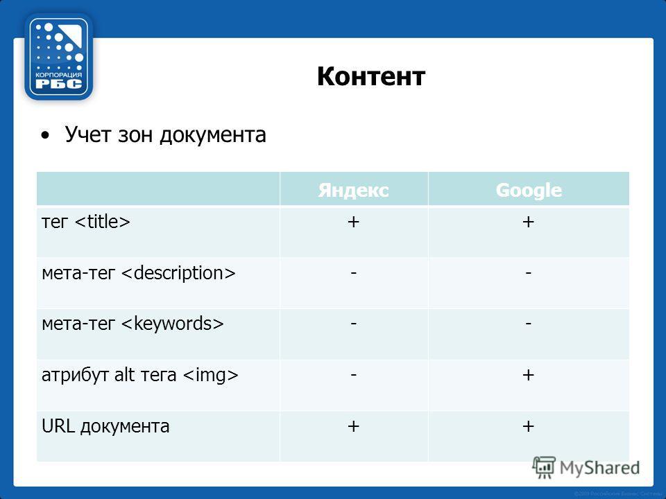 Контент Учет зон документа ЯндексGoogle тег ++ мета-тег -- -- атрибут alt тега -+ URL документа++