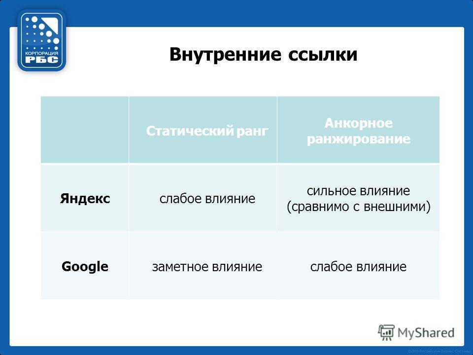 Внутренние ссылки Статический ранг Анкорное ранжирование Яндекс слабое влияние сильное влияние (сравнимо с внешними) Google заметное влияние слабое влияние