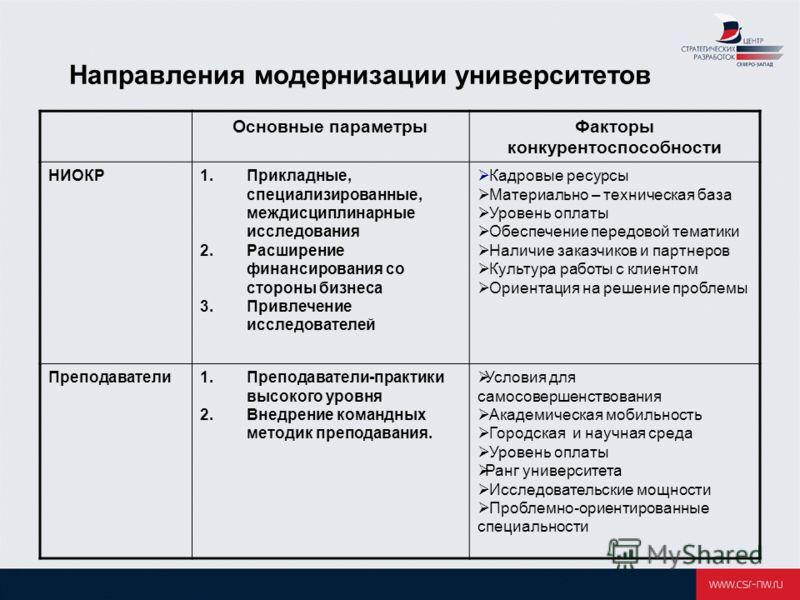 Направления модернизации университетов Основные параметрыФакторы конкурентоспособности НИОКР1.Прикладные, специализированные, междисциплинарные исследования 2.Расширение финансирования со стороны бизнеса 3.Привлечение исследователей Кадровые ресурсы