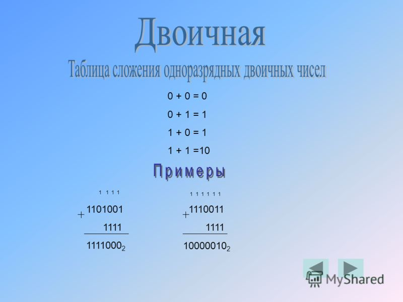 0 + 0 = 0 0 + 1 = 1 1 + 0 = 1 1 + 1 =10 1 1 1 1 1101001 1111 1111000 2 1 1 1 1 1 1 1110011 1111 10000010 2