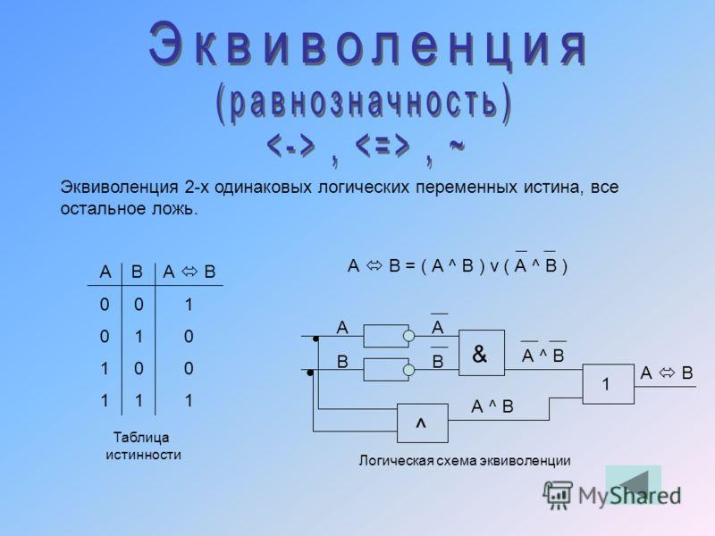 Эквиволенция 2-х одинаковых логических переменных истина, все остальное ложь. А В А В 0 0 1 0 1 0 1 0 0 1 1 1 А В = ( А ^ В ) v ( А ^ В ) А В А В ^ & 1 А ^ В А В Таблица истинности Логическая схема эквиволенции