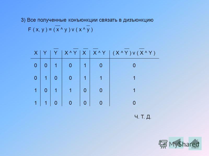 3) Все полученные конъюнкции связать в дизъюнкцию F ( x, y ) = ( x ^ y ) v ( x ^ y ) X Y Y X ^ Y X X ^ Y ( X ^ Y ) v ( X ^ Y ) 0 0 1 0 1 0 0 0 1 0 0 1 1 1 1 0 1 1 0 0 1 1 1 0 0 0 0 0 Ч. Т. Д.
