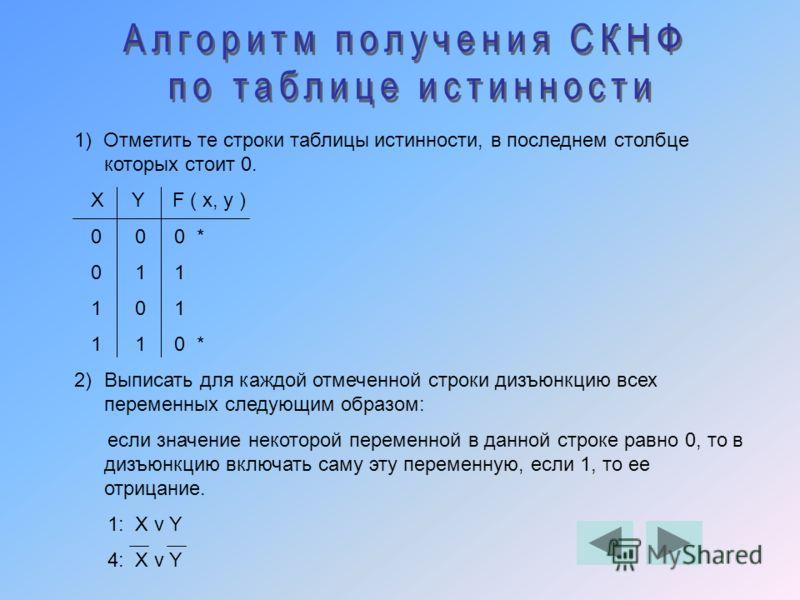1) Отметить те строки таблицы истинности, в последнем столбце которых стоит 0. X Y F ( x, y ) 0 0 0 * 0 1 1 1 0 1 1 1 0 * 2)Выписать для каждой отмеченной строки дизъюнкцию всех переменных следующим образом: если значение некоторой переменной в данно