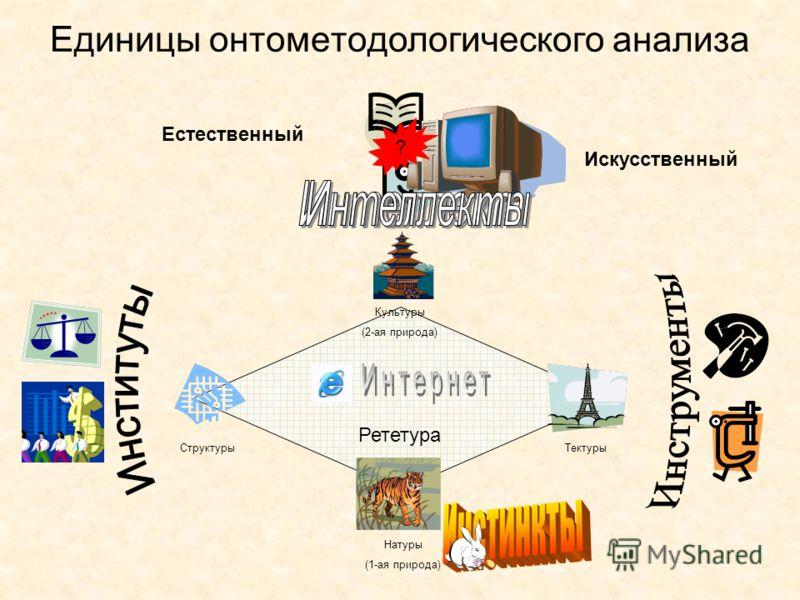 Рететура Единицы онтометодологического анализа Натуры (1-ая природа) Культуры (2-ая природа) Тектуры Структуры Искусственный Естественный ?