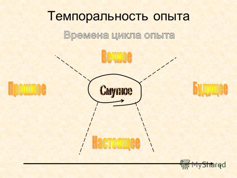 Темпоральность опыта t