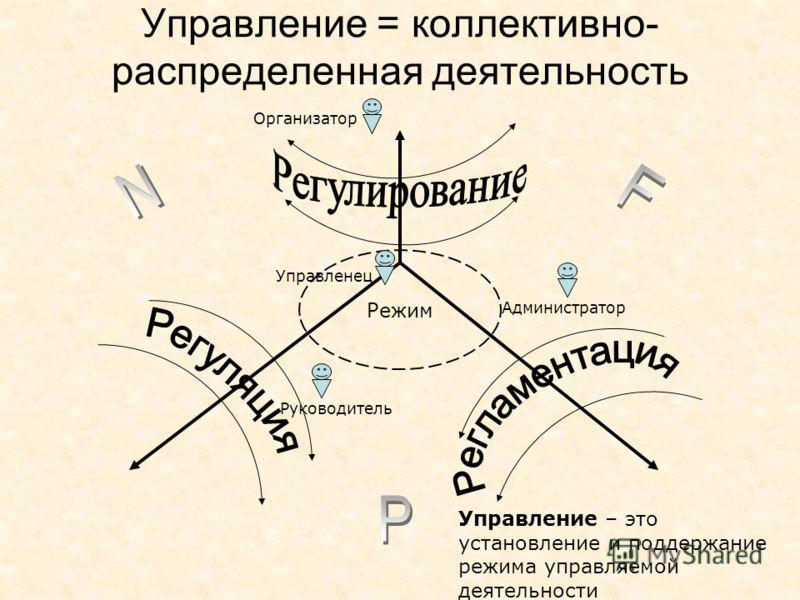 Управление = коллективно- распределенная деятельность Управление – это установление и поддержание режима управляемой деятельности Режим Руководитель Администратор Управленец Организатор
