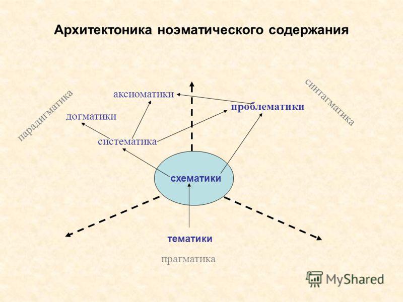 Архитектоника ноэматического содержания тематики прагматика парадигматика синтагматика схематики догматики аксиоматики проблематики систематика