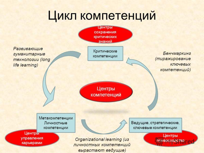 Цикл компетенций Центры компетенций Центры сохранения критических знаний Центры превосходства Центры управления карьерами Метакомпетенции Личностные компетенции Ведущие, стратегические, ключевые компетенции Критические компетенции Бенчмаркинг (тиражи