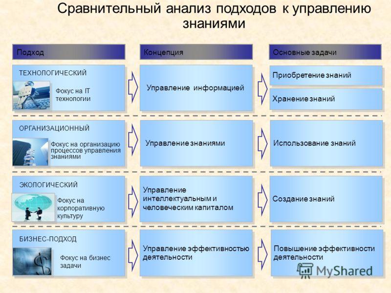 7 Сравнительный анализ подходов к управлению знаниями ТЕХНОЛОГИЧЕСКИЙ Фокус на IT технологии ОРГАНИЗАЦИОННЫЙ Фокус на организацию процессов управления знаниями ЭКОЛОГИЧЕСКИЙ Фокус на корпоративную культуру ПодходКонцепцияОсновные задачи Управление ин