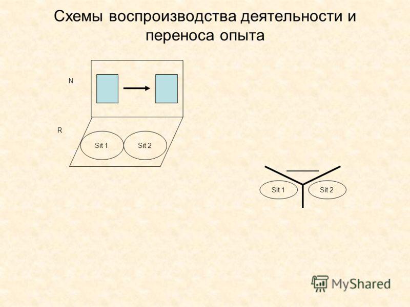 Схемы воспроизводства деятельности и переноса опыта Sit 1 N R Sit 2 Sit 1Sit 2