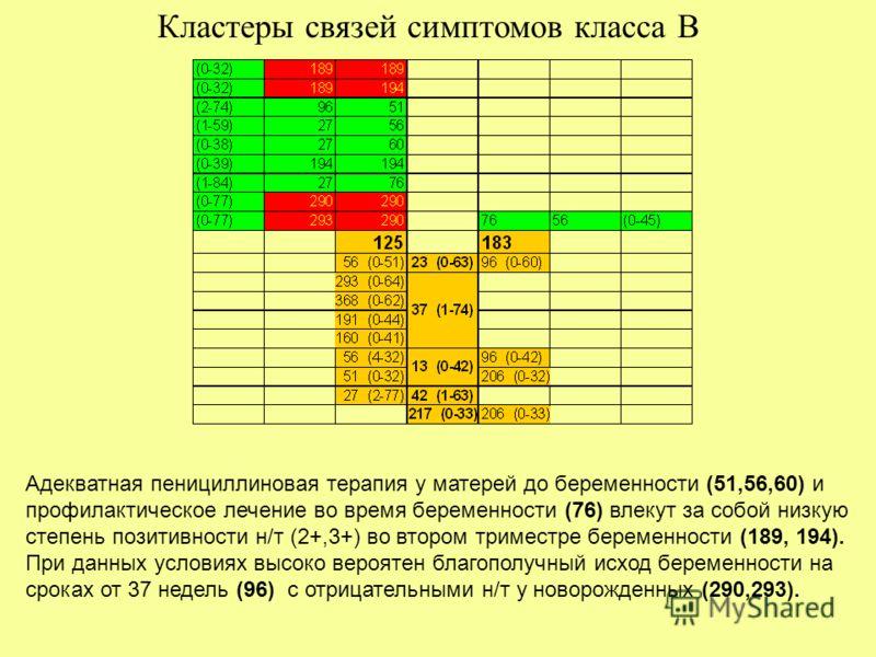Адекватная пенициллиновая терапия у матерей до беременности (51,56,60) и профилактическое лечение во время беременности (76) влекут за собой низкую степень позитивности н/т (2+,3+) во втором триместре беременности (189, 194). При данных условиях высо