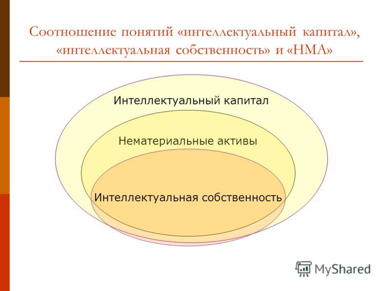 Нематериальные активы Соотношение понятий «интеллектуальный капитал», «интеллектуальная собственность» и «НМА» Интеллектуальный капитал Интеллектуальная собственность