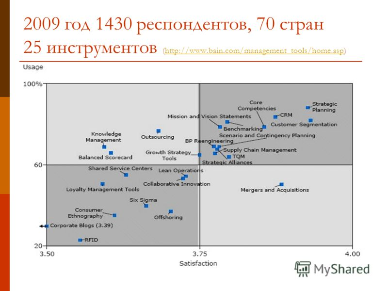 2009 год 1430 респондентов, 70 стран 25 инструментов (http://www.bain.com/management_tools/home.asp)http://www.bain.com/management_tools/home.asp