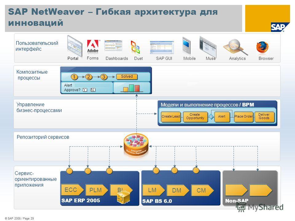 SAP NetWeaver – Гибкая архитектура для инноваций © SAP 2008 / Page 29 Сервис- ориентированные приложения SAP ERP 2005 Non-SAP Solved 213 Alert Approve? Y N Create Lead Create Opportunity AlertPlace Order Deliver Goods Модели и выполнение процессов /