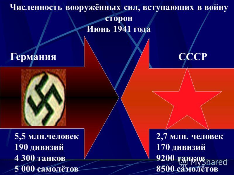 Численность вооружённых сил, вступающих в войну сторон Июнь 1941 года Германия СССР 5,5 млн.человек 190 дивизий 4 300 танков 5 000 самолётов 2,7 млн. человек 170 дивизий 9200 танков 8500 самолётов