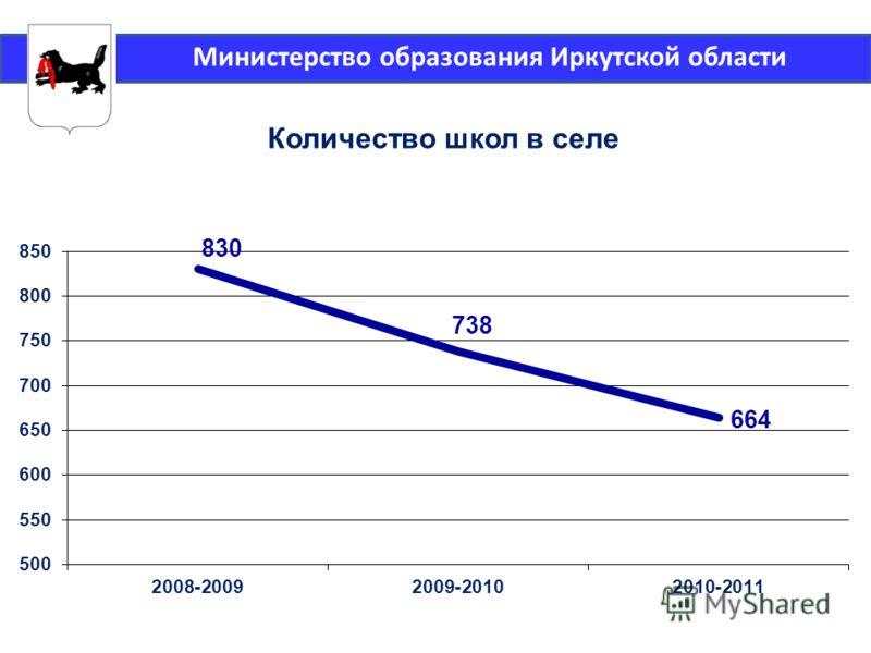 Министерство образования Иркутской области Количество школ в селе